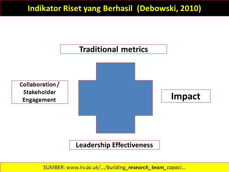 Indikator Riset yang Berhasil (Debowski, 2010)