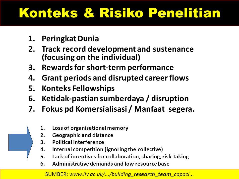 Konteks & Risiko Penelitian