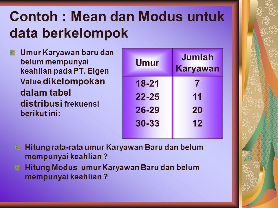 Contoh : Mean dan Modus untuk data berkelompok