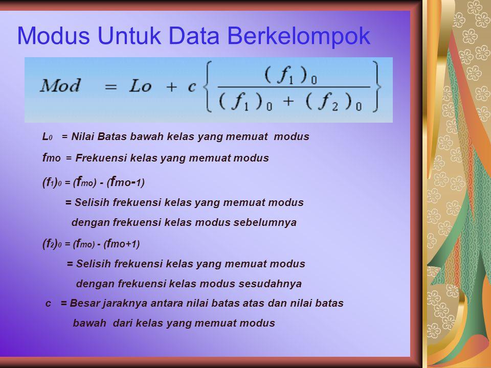 Modus Untuk Data Berkelompok