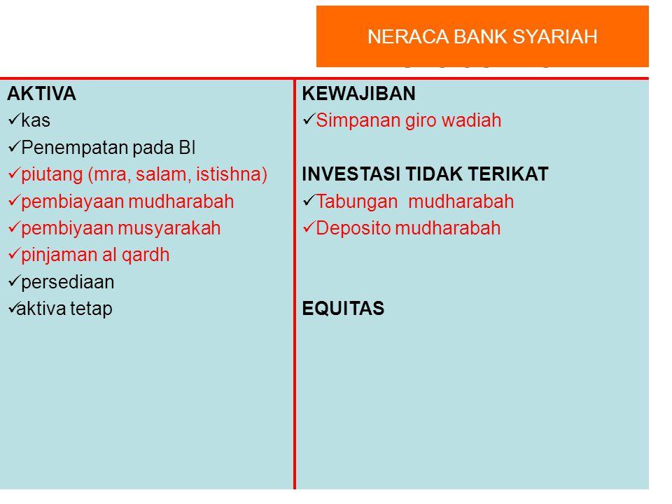 Neraca Bank Syari'ah NERACA BANK SYARIAH AKTIVA kas Penempatan pada BI