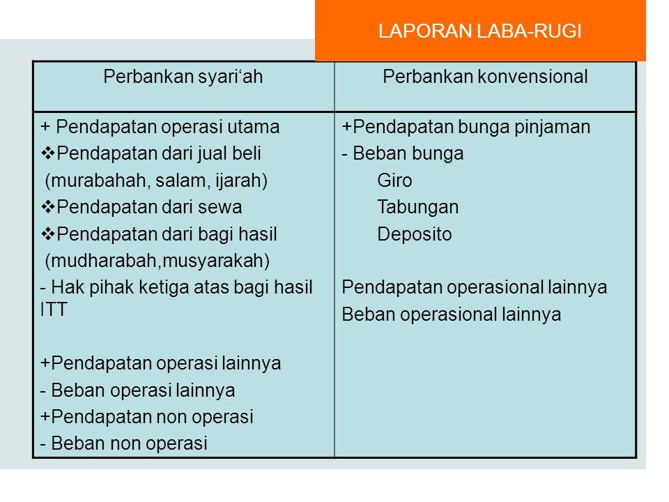 Perbankan konvensional