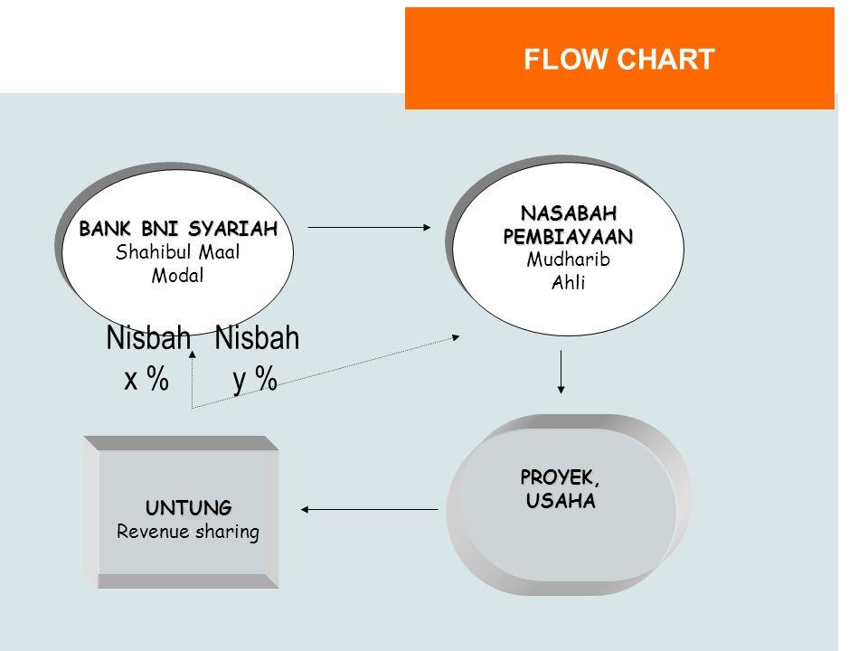 Nisbah x % Nisbah y % FLOW CHART NASABAH BANK BNI SYARIAH PEMBIAYAAN