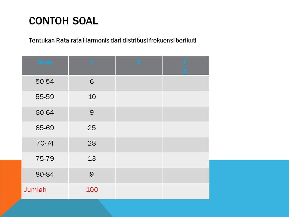 Contoh Soal Nilai f X 50-54 6 55-59 10 60-64 9 65-69 25 70-74 28 75-79