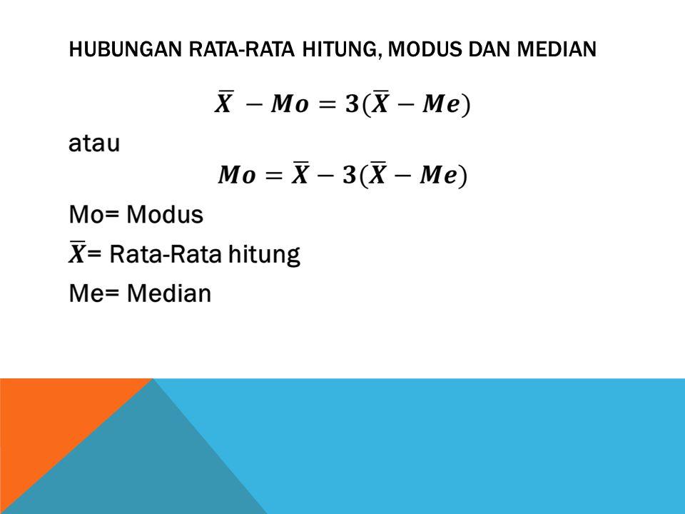 Hubungan Rata-Rata Hitung, Modus dan Median