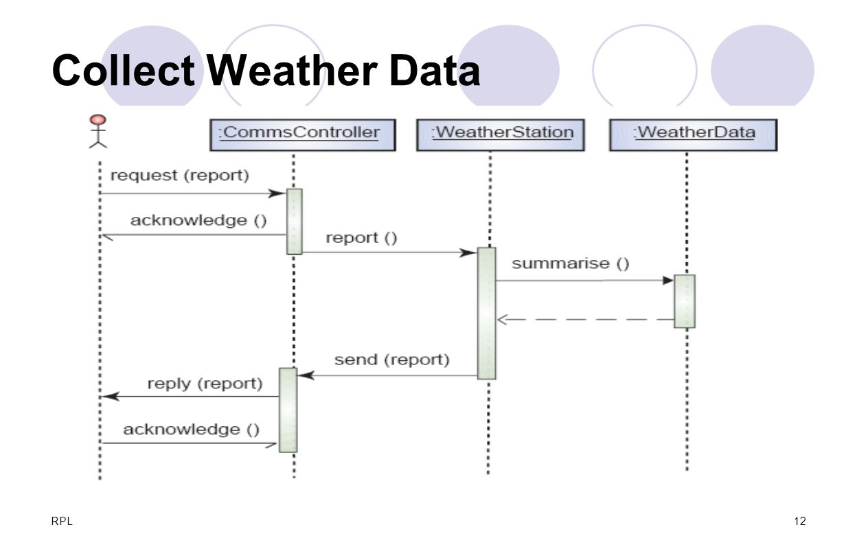 Collect Weather Data RPL