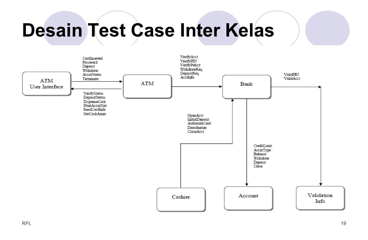 Desain Test Case Inter Kelas