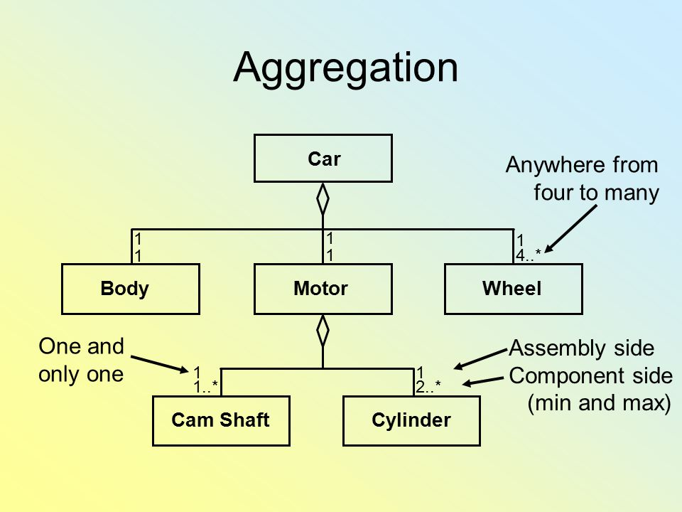 Aggregation Anywhere from four to many One and Assembly side only one