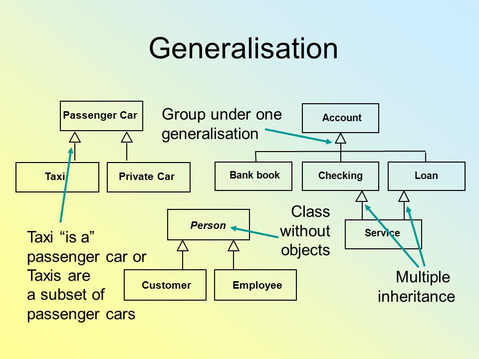 Generalisation Group under one generalisation Class without objects