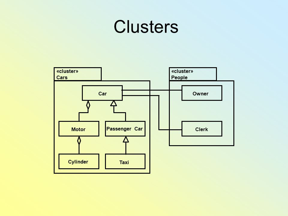 Clusters «cluster» Cars «cluster» People Car Owner Motor Passenger Car