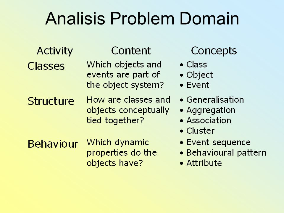 Analisis Problem Domain