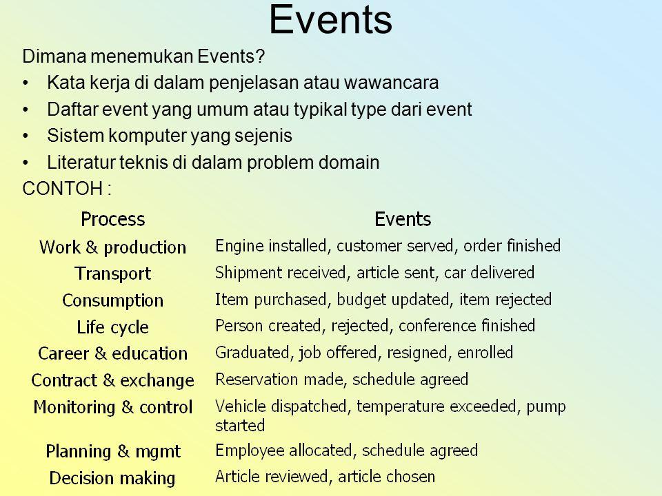Events Dimana menemukan Events