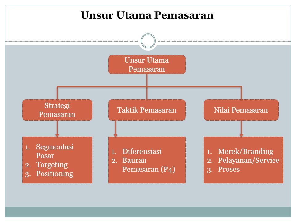 Unsur Utama Pemasaran Unsur Utama Pemasaran Strategi Pemasaran