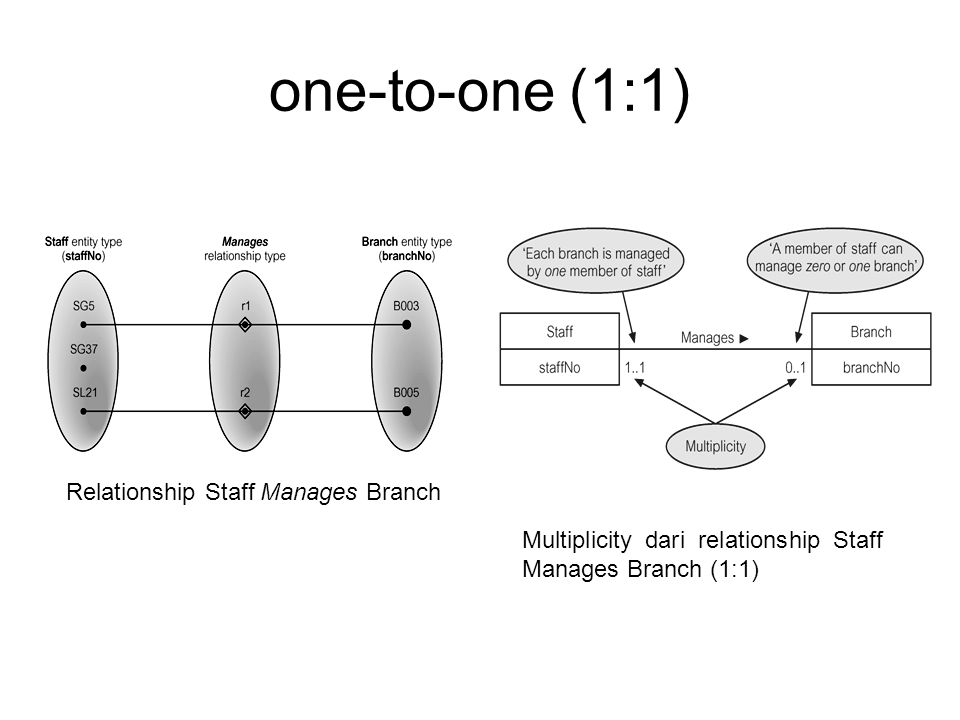 one-to-one (1:1) Relationship Staff Manages Branch