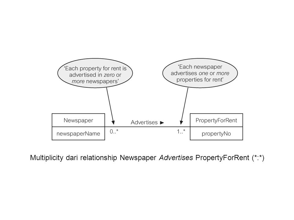 Multiplicity dari relationship Newspaper Advertises PropertyForRent (