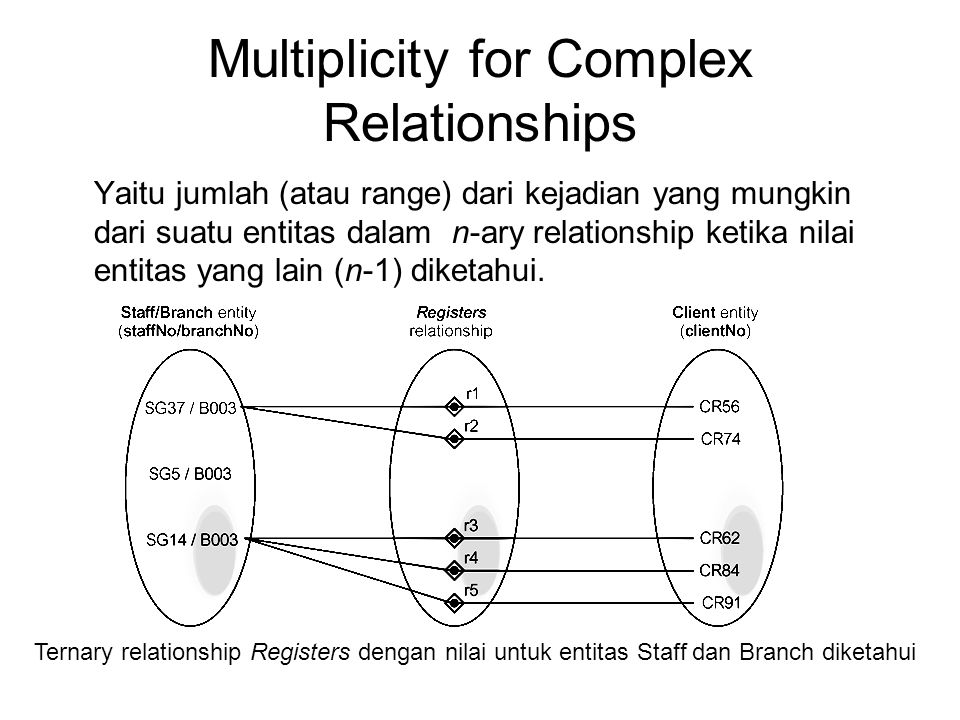 Multiplicity for Complex Relationships