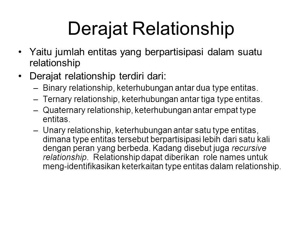 Derajat Relationship Yaitu jumlah entitas yang berpartisipasi dalam suatu relationship. Derajat relationship terdiri dari: