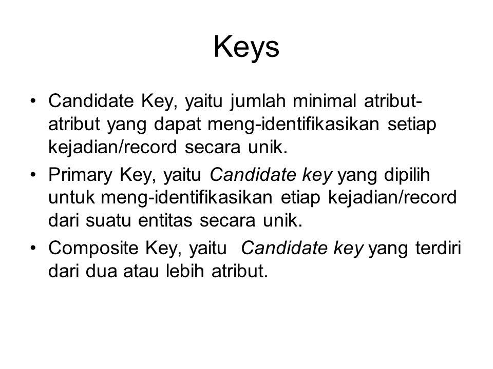 Keys Candidate Key, yaitu jumlah minimal atribut-atribut yang dapat meng-identifikasikan setiap kejadian/record secara unik.
