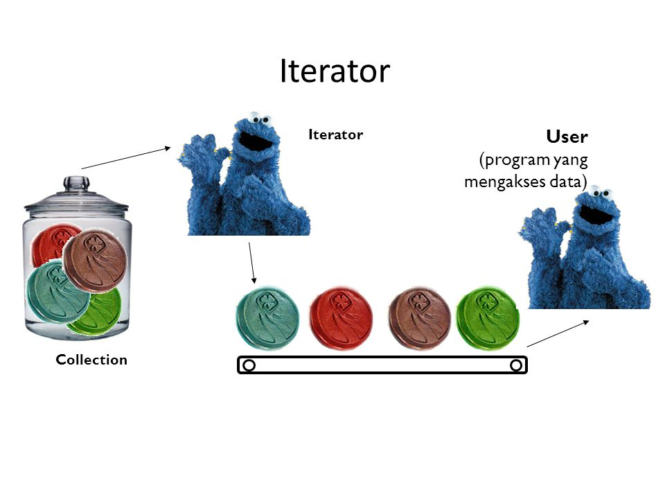 Iterator Iterator Collection User (program yang mengakses data)