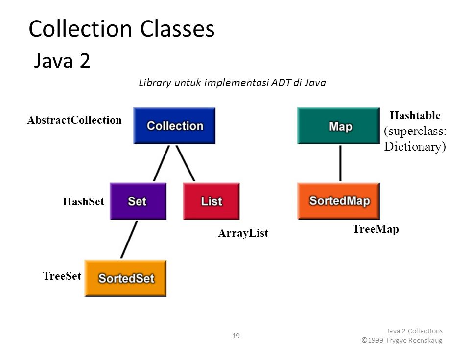 Collection Classes Java 2