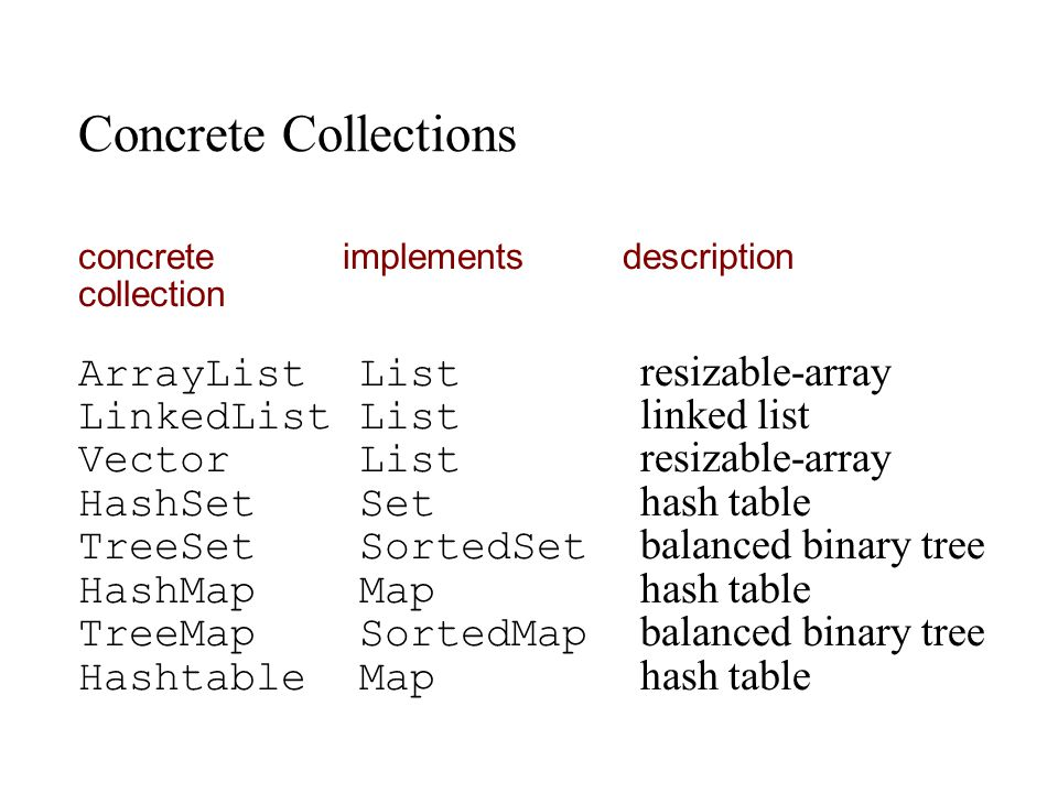 Concrete Collections ArrayList List resizable-array