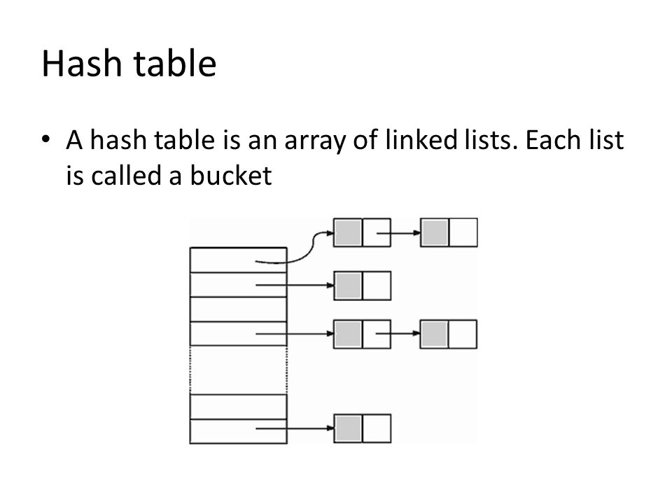 Hash table A hash table is an array of linked lists. Each list is called a bucket