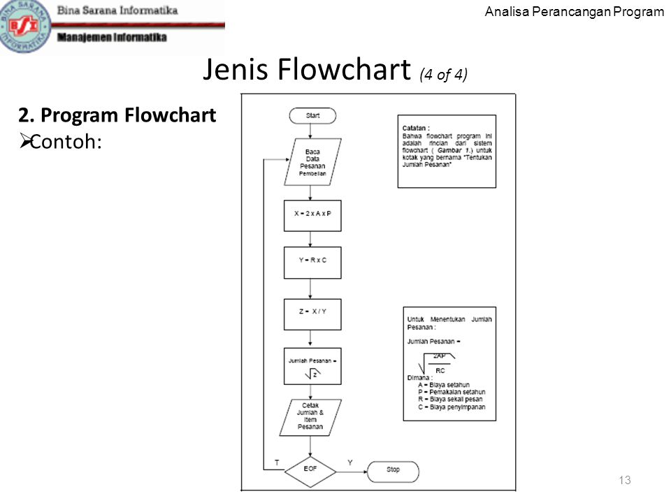 Jenis Flowchart (4 of 4) 2. Program Flowchart Contoh: