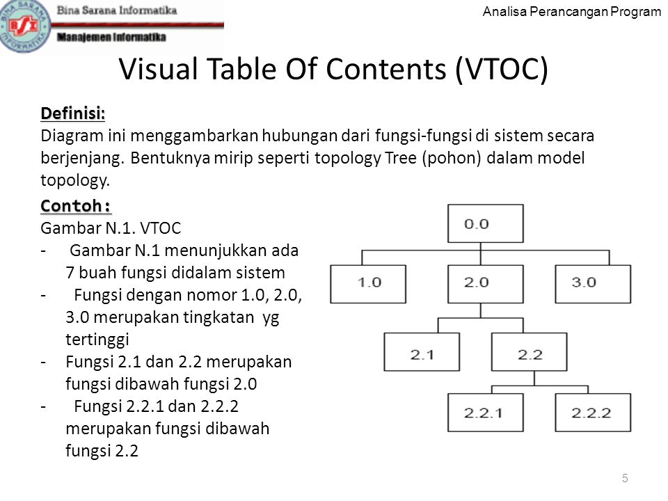 Visual Table Of Contents (VTOC)