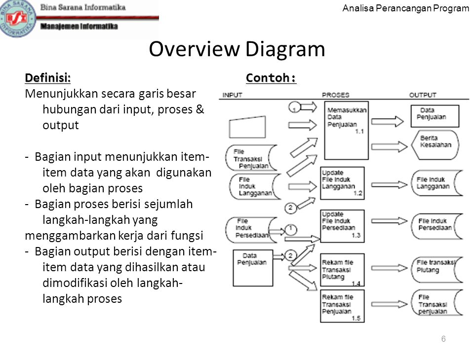 Overview Diagram Definisi: