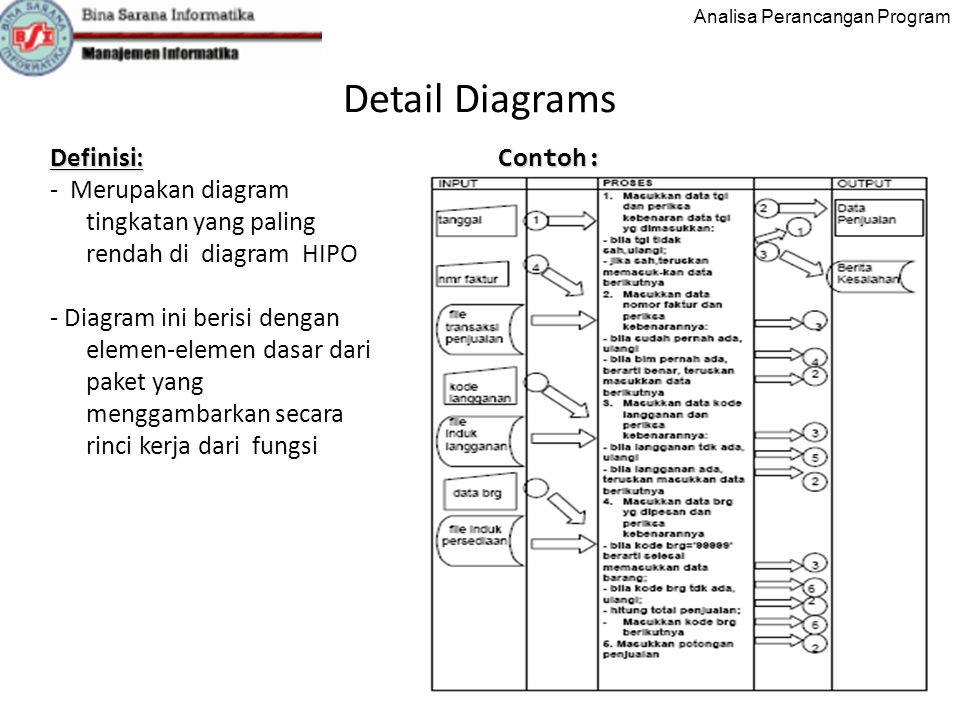 Detail Diagrams Definisi: