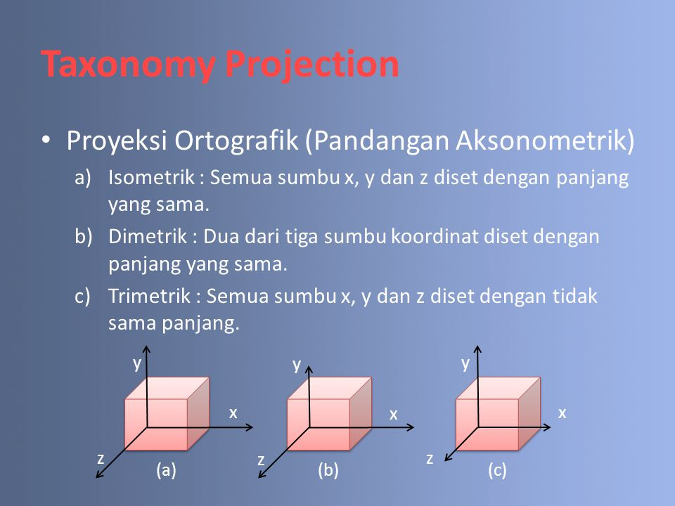 Taxonomy Projection Proyeksi Ortografik (Pandangan Aksonometrik)