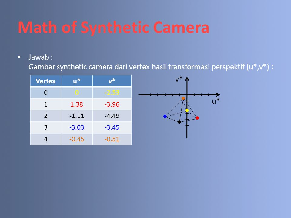 Math of Synthetic Camera