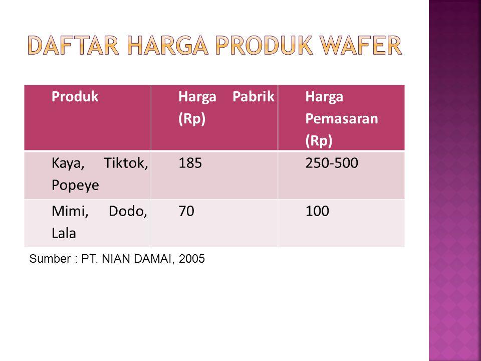 Daftar Harga Produk Wafer