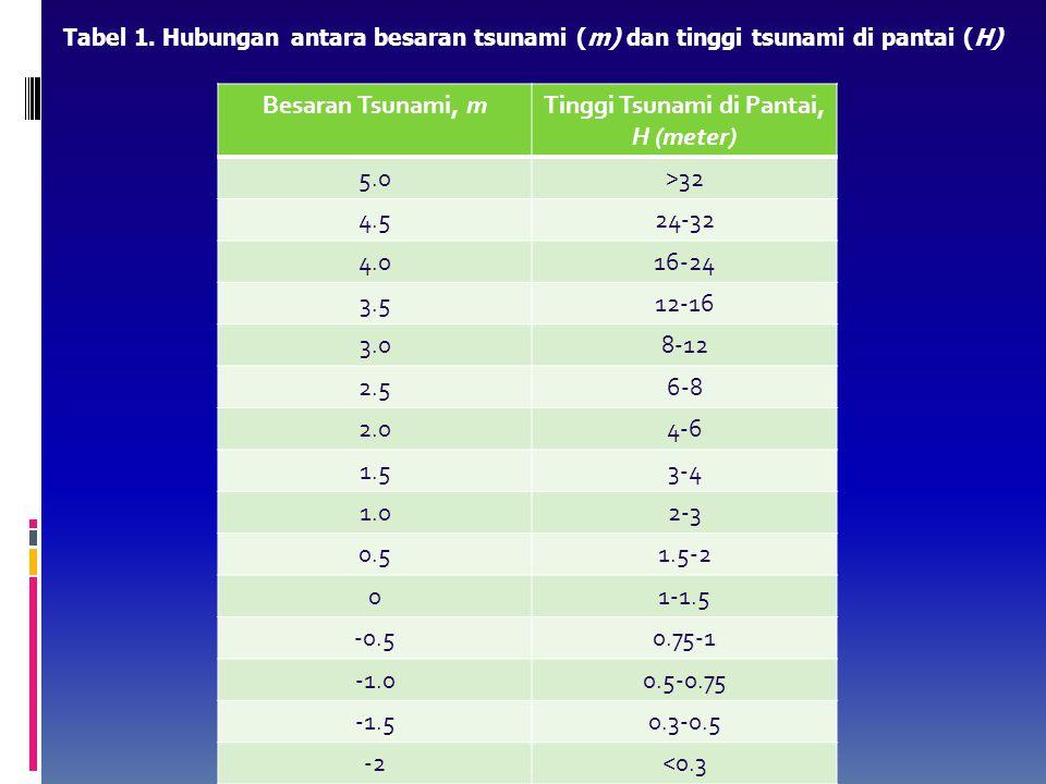 Tinggi Tsunami di Pantai, H (meter)