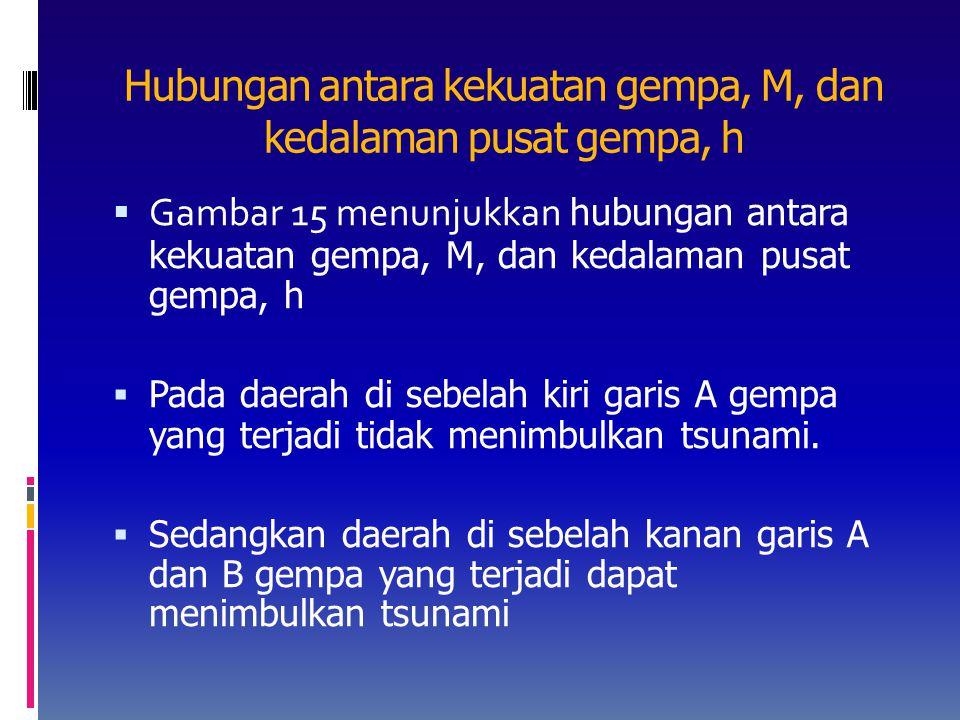 Hubungan antara kekuatan gempa, M, dan kedalaman pusat gempa, h