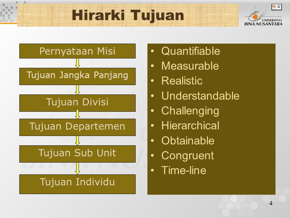 Hirarki Tujuan Quantifiable Measurable Realistic Understandable