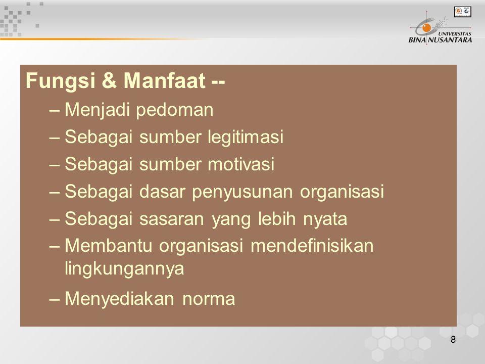 Fungsi & Manfaat -- Menjadi pedoman Sebagai sumber legitimasi