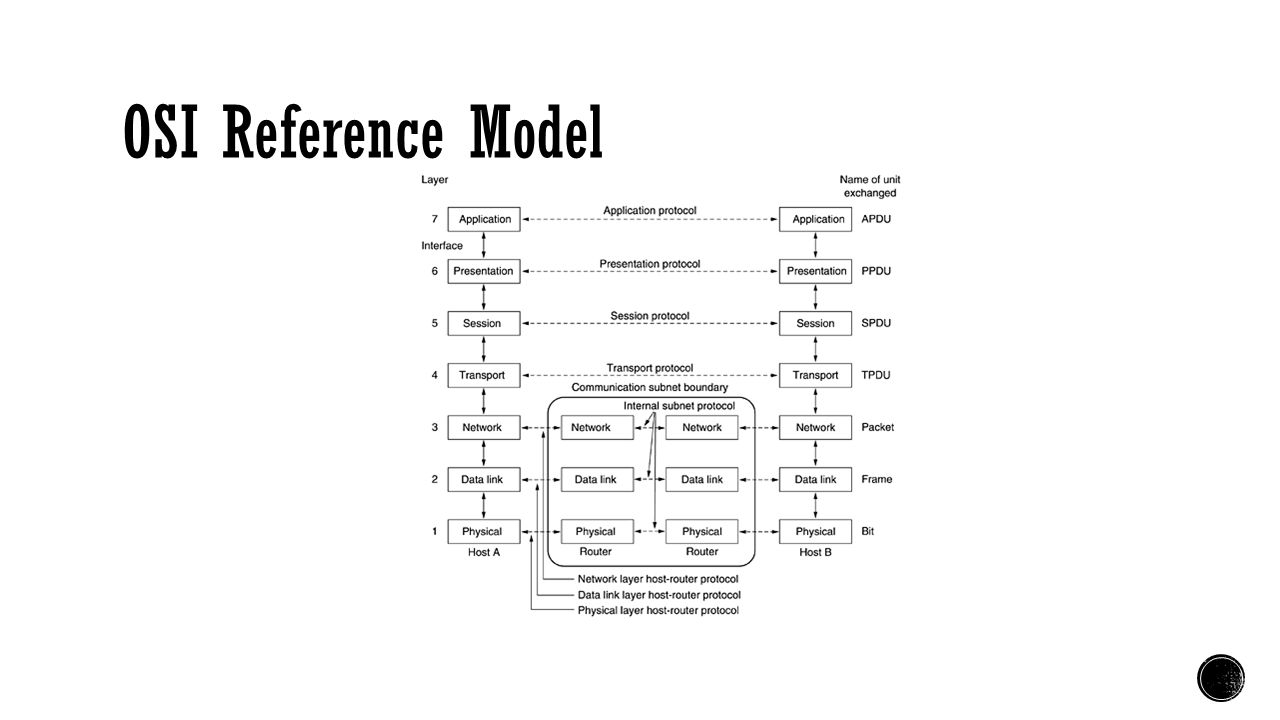 OSI Reference Model DU: Data unit