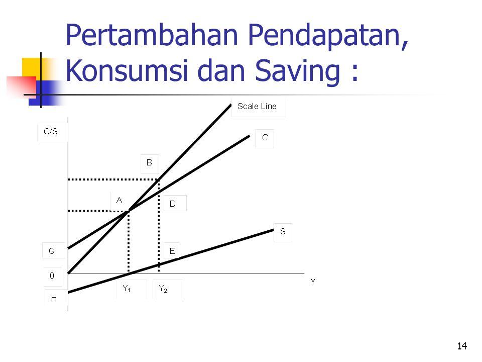 Pertambahan Pendapatan, Konsumsi dan Saving :