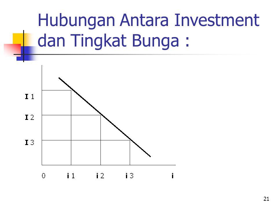 Hubungan Antara Investment dan Tingkat Bunga :