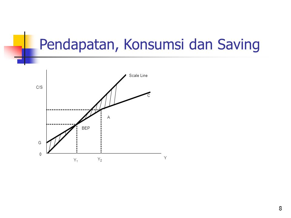 Pendapatan, Konsumsi dan Saving