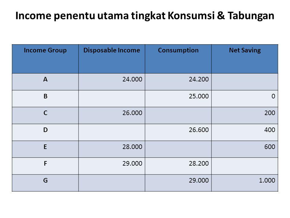 Income penentu utama tingkat Konsumsi & Tabungan