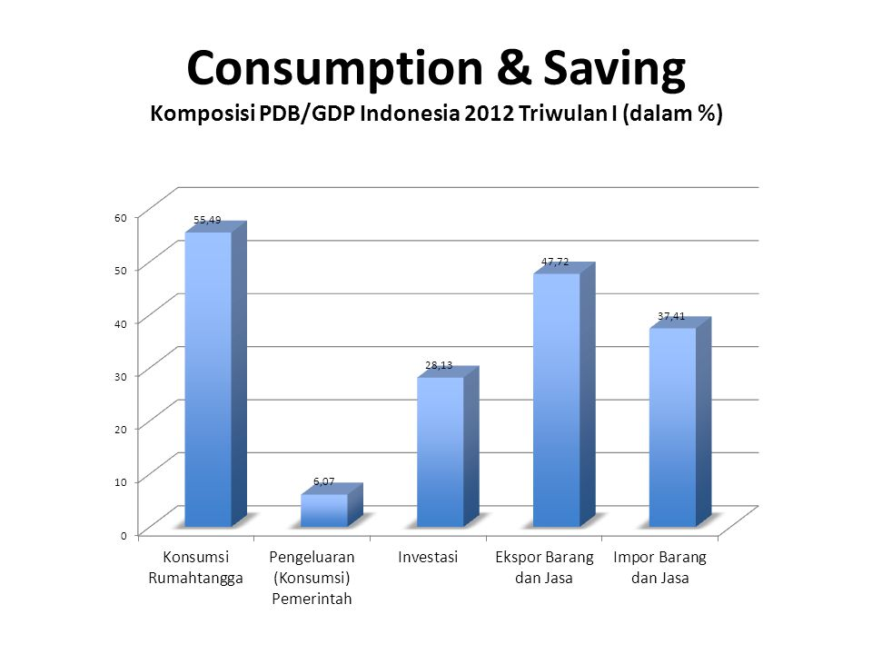 Consumption & Saving Komposisi PDB/GDP Indonesia 2012 Triwulan I (dalam %)
