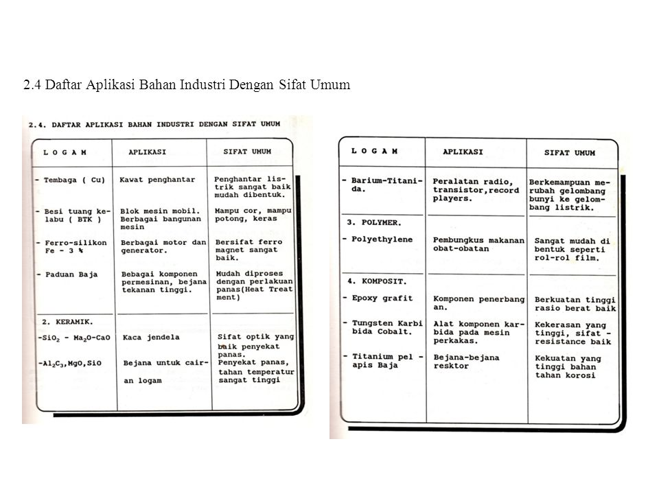 2.4 Daftar Aplikasi Bahan Industri Dengan Sifat Umum
