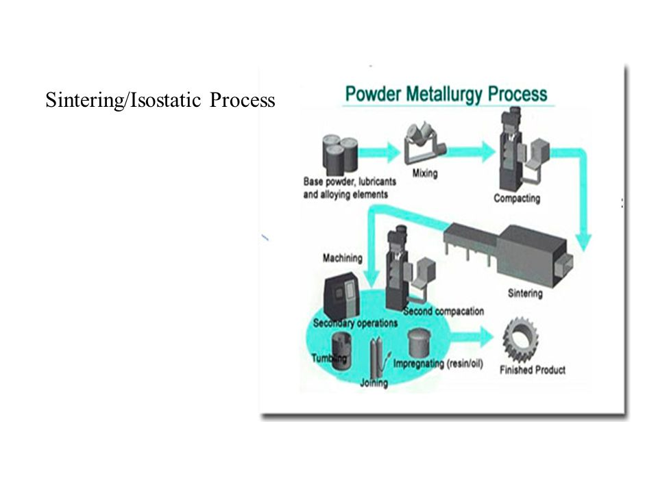 Sintering/Isostatic Process