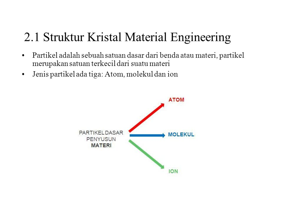 2.1 Struktur Kristal Material Engineering