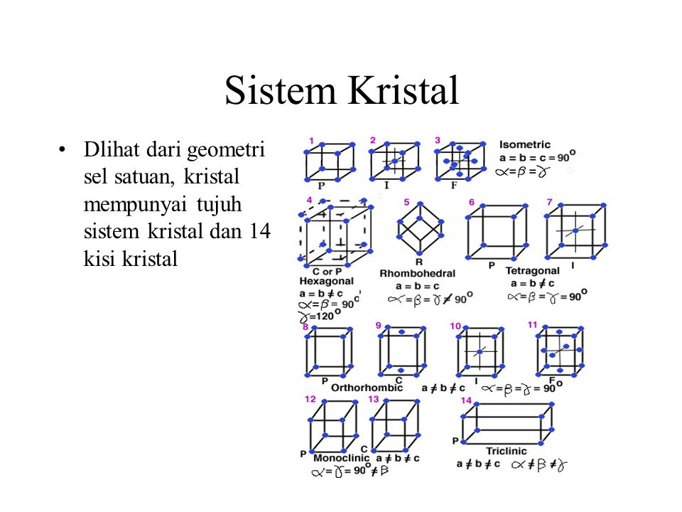 Sistem Kristal Dlihat dari geometri sel satuan, kristal mempunyai tujuh sistem kristal dan 14 kisi kristal.