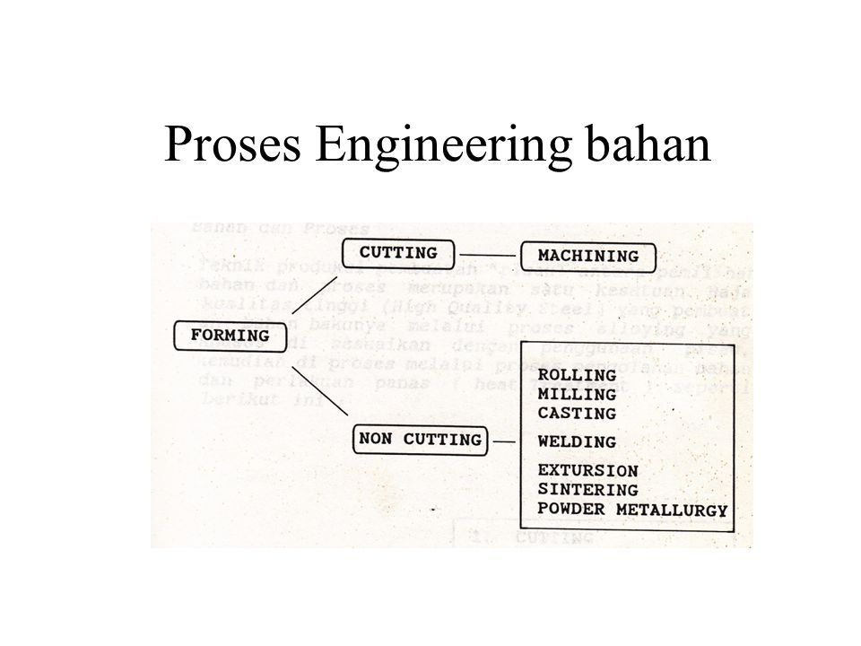 Proses Engineering bahan