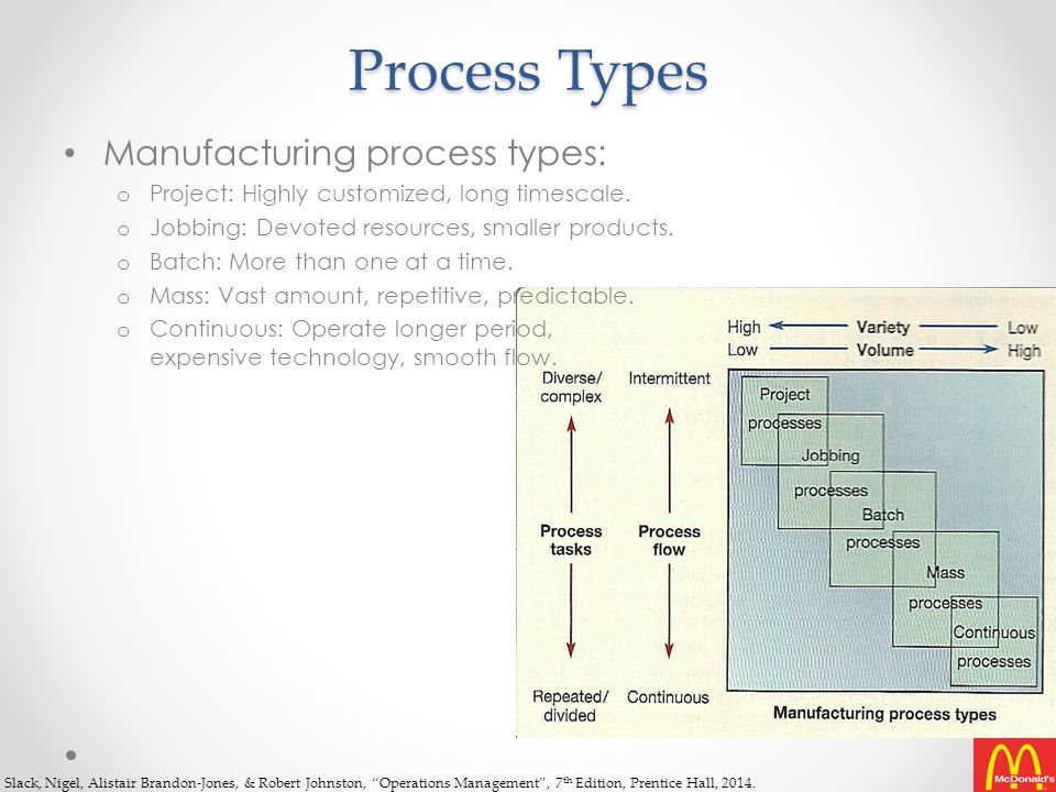 Process Types Manufacturing process types:
