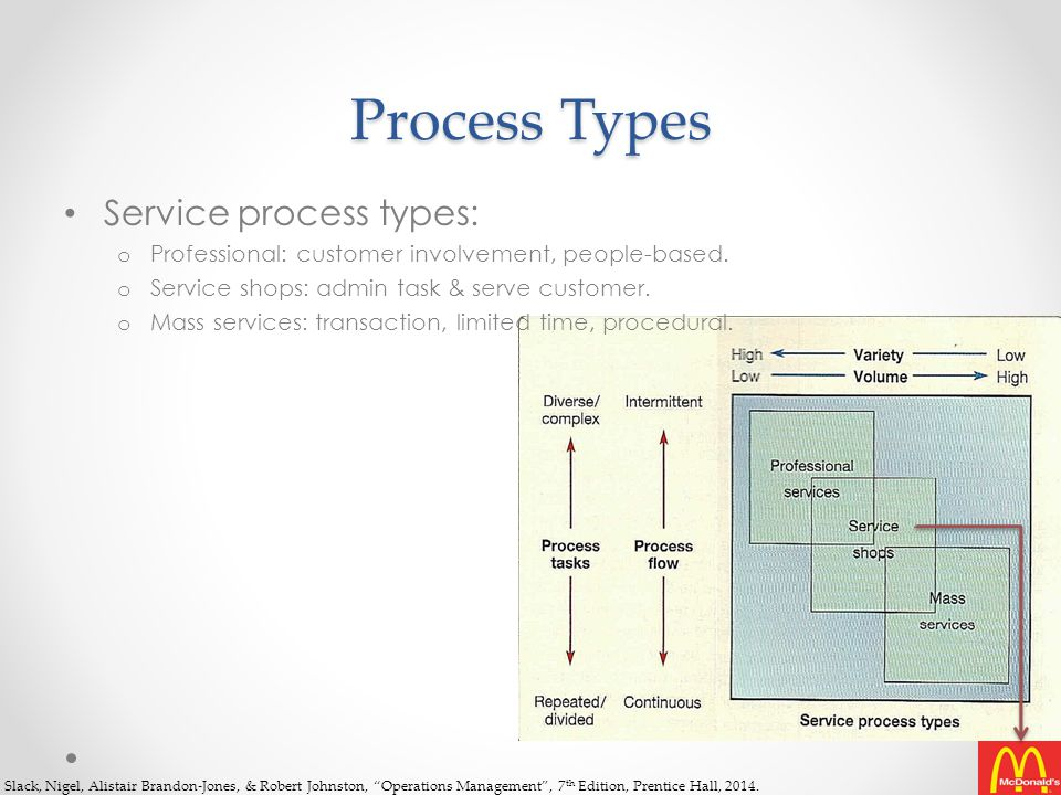 Process Types Service process types:
